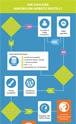 Flowchart: How to create a real estate website